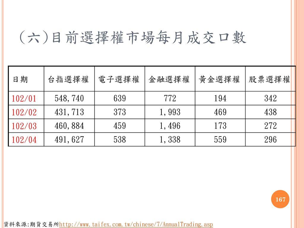 (六)目前選擇權市場每月成交口數 日期 台指選擇權 電子選擇權 金融選擇權 黃金選擇權 股票選擇權 102/01 548,740 639