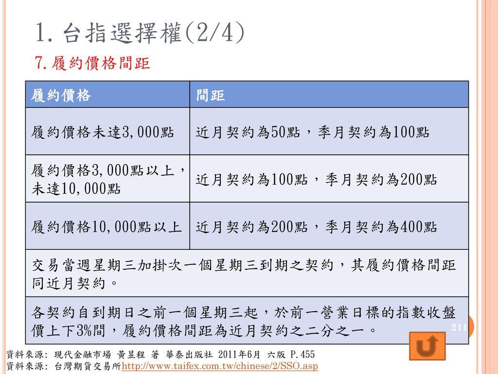 1.台指選擇權(2/4) 7.履約價格間距 履約價格 間距 履約價格未達3,000點 近月契約為50點,季月契約為100點