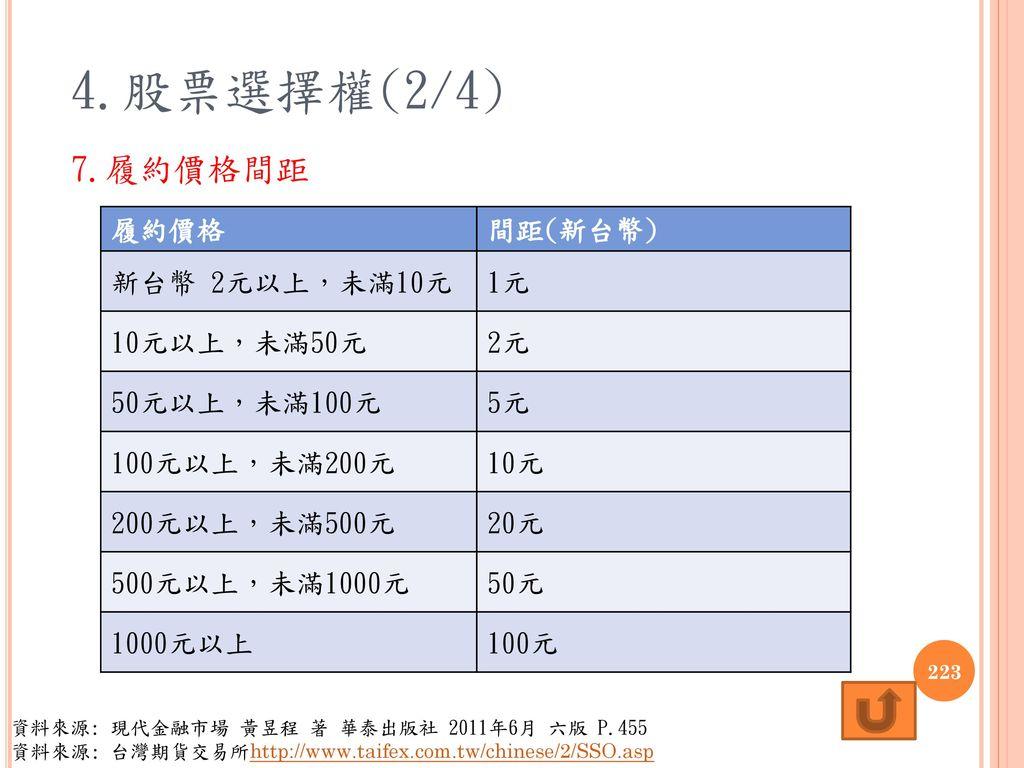 4.股票選擇權(2/4) 7.履約價格間距 履約價格 間距(新台幣) 新台幣 2元以上,未滿10元 1元 10元以上,未滿50元 2元