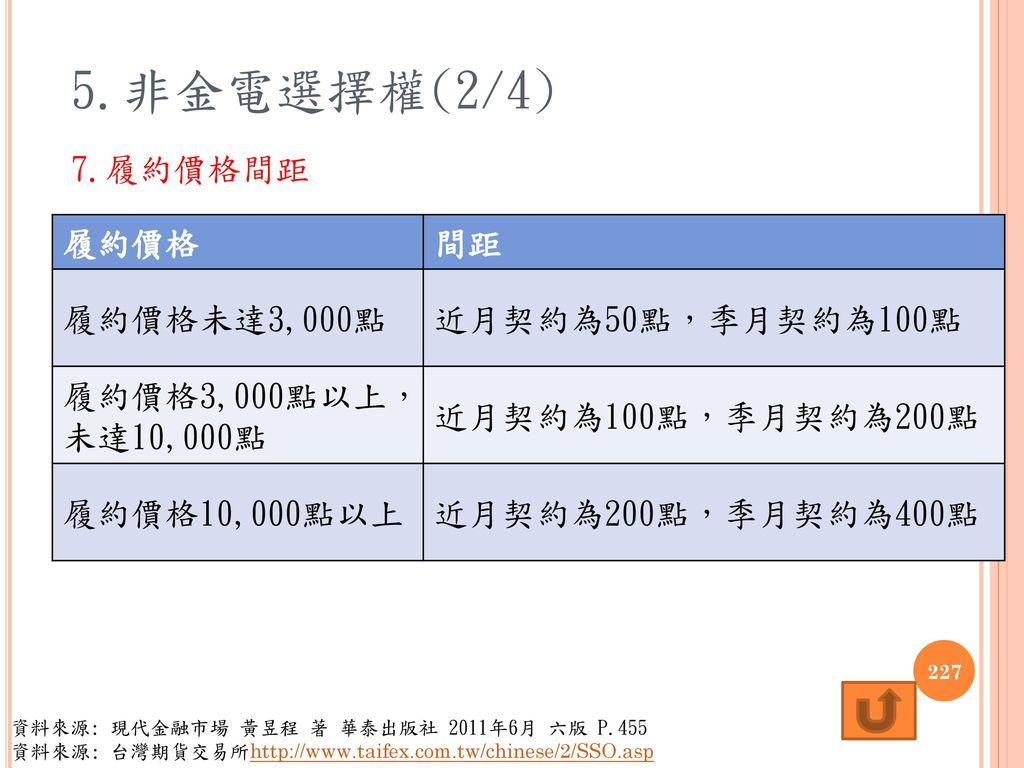 5.非金電選擇權(2/4) 7.履約價格間距 履約價格 間距 履約價格未達3,000點 近月契約為50點,季月契約為100點