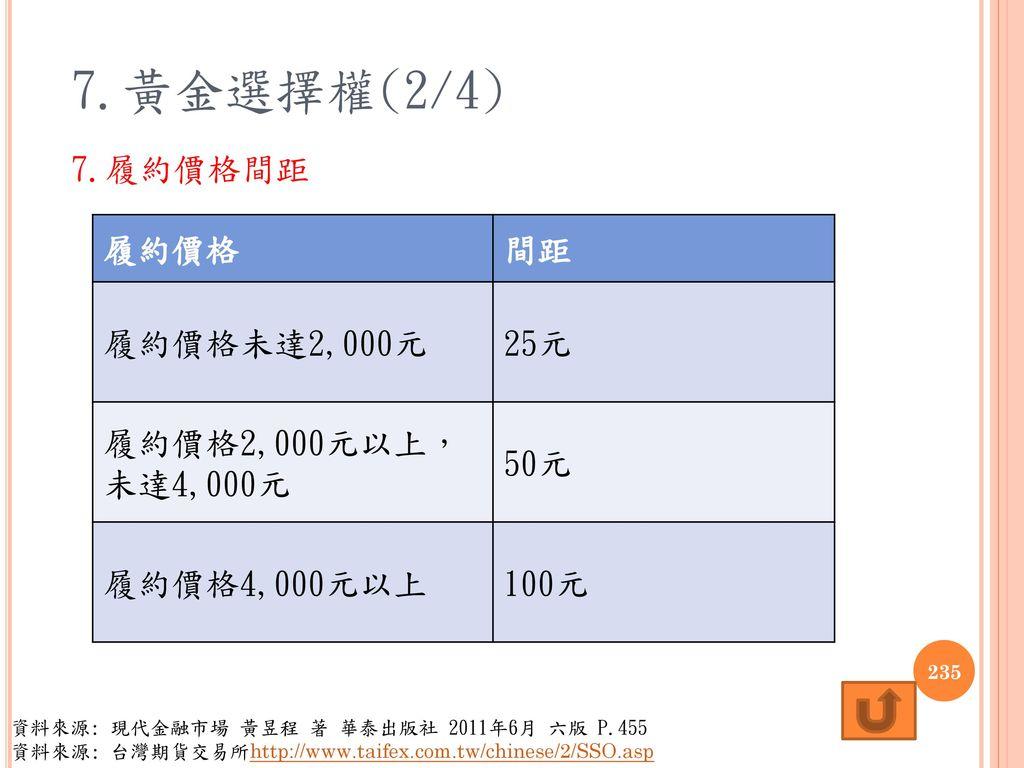 7.黃金選擇權(2/4) 7.履約價格間距 履約價格 間距 履約價格未達2,000元 25元 履約價格2,000元以上, 未達4,000元