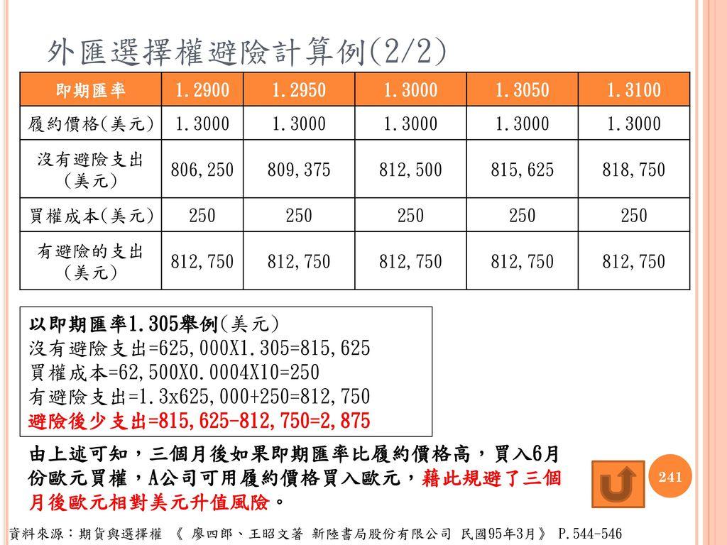 外匯選擇權避險計算例(2/2) 以即期匯率1.305舉例(美元) 沒有避險支出=625,000X1.305=815,625