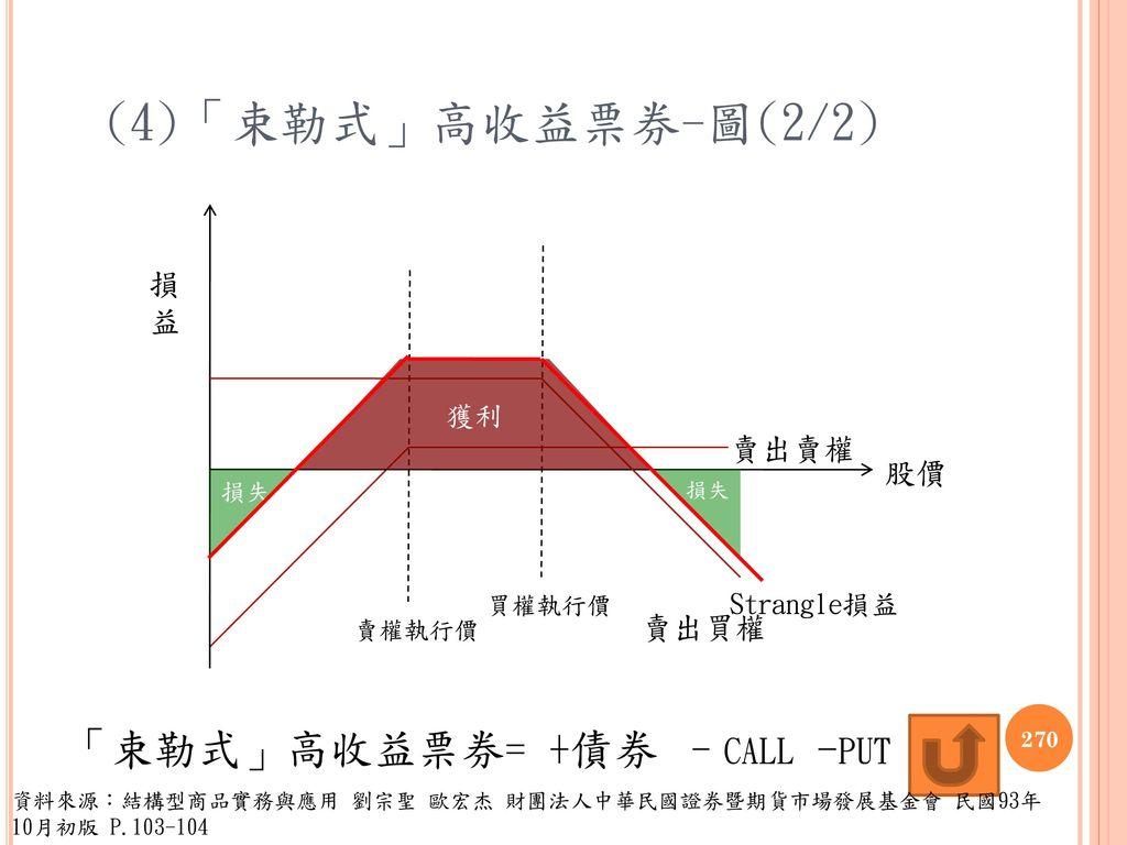 (4)「束勒式」高收益票券-圖(2/2) 「束勒式」高收益票券= +債券 –call -put 損益 賣出賣權 股價 賣出買權 獲利