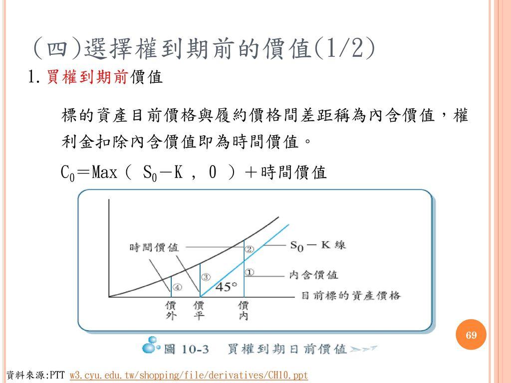(四)選擇權到期前的價值(1/2) 1.買權到期前價值