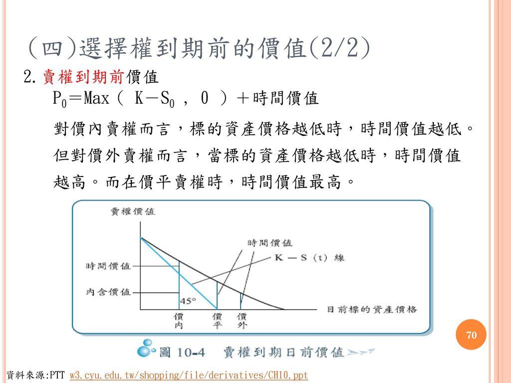 (四)選擇權到期前的價值(2/2) 2.賣權到期前價值