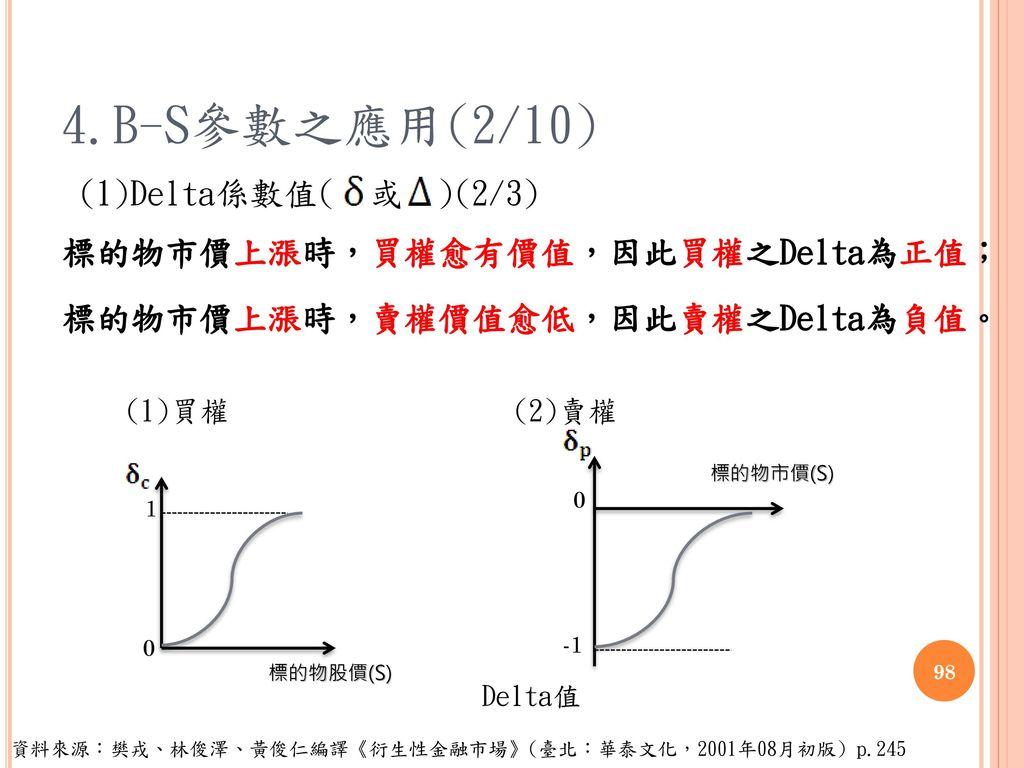 4.B-S參數之應用(2/10) (1)Delta係數值( 或 )(2/3) 標的物市價上漲時,買權愈有價值,因此買權之Delta為正值;