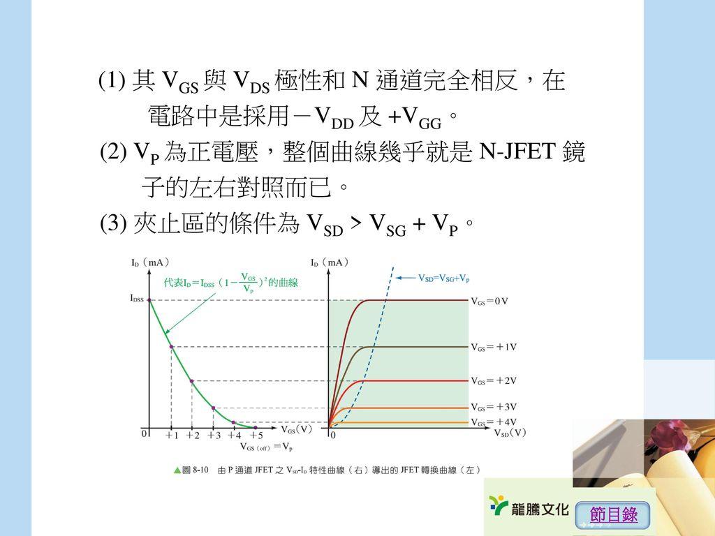 (1) 其 VGS 與 VDS 極性和 N 通道完全相反,在 電路中是採用-VDD 及 +VGG。 (2) VP 為正電壓,整個曲線幾乎就是 N-JFET 鏡 子的左右對照而已。 (3) 夾止區的條件為 VSD > VSG + VP。
