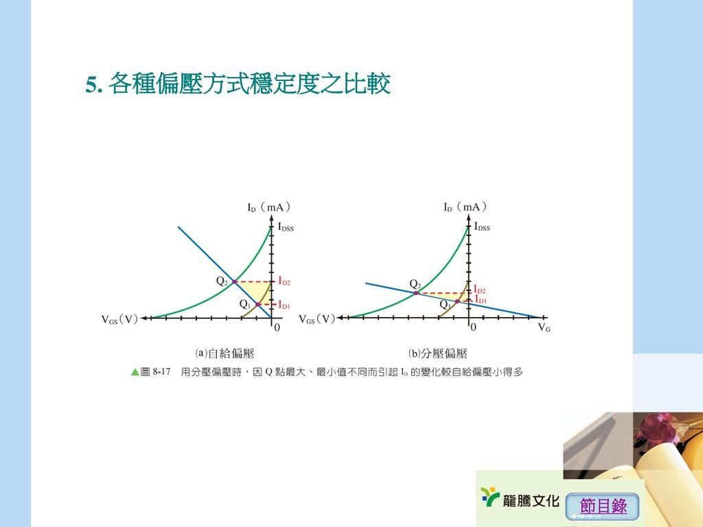 5. 各種偏壓方式穩定度之比較 節目錄