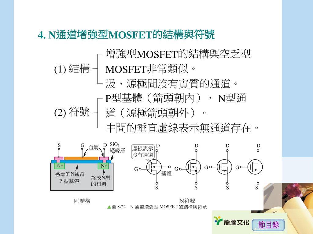4. N通道增強型MOSFET的結構與符號 增強型MOSFET的結構與空乏型 MOSFET非常類似。 (1) 結構