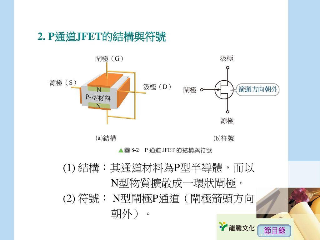 2. P通道JFET的結構與符號 (1) 結構:其通道材料為P型半導體,而以 N型物質擴散成一環狀閘極。
