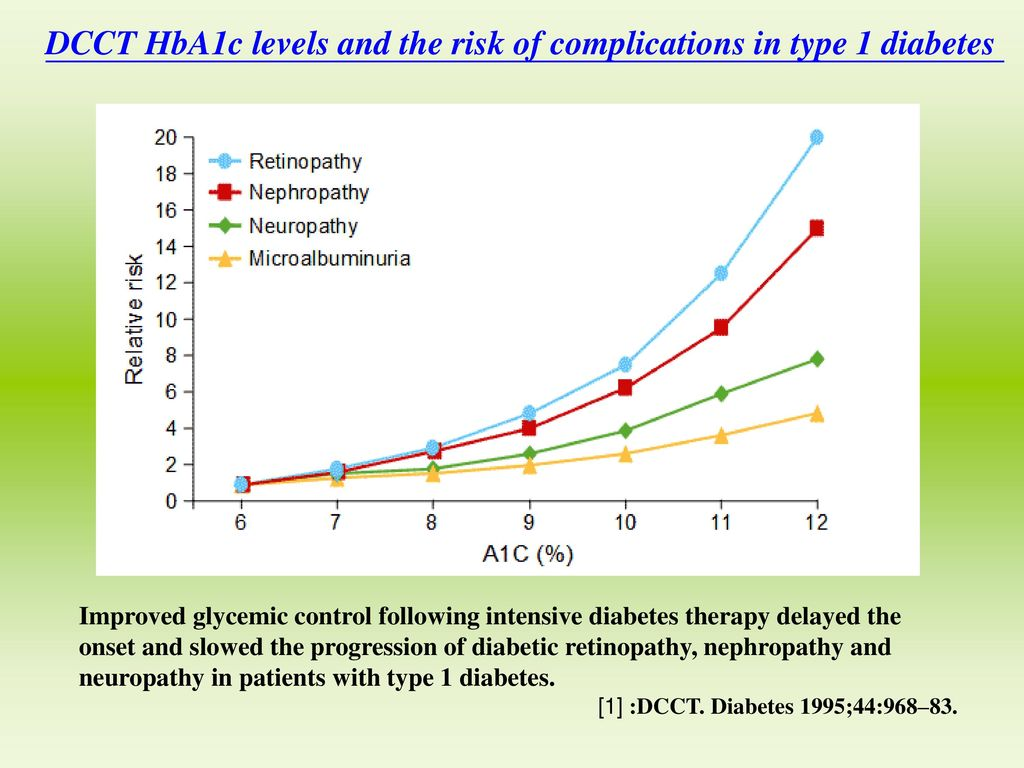 DCCT HbA1c levels and the risk of complications in type 1 diabetes