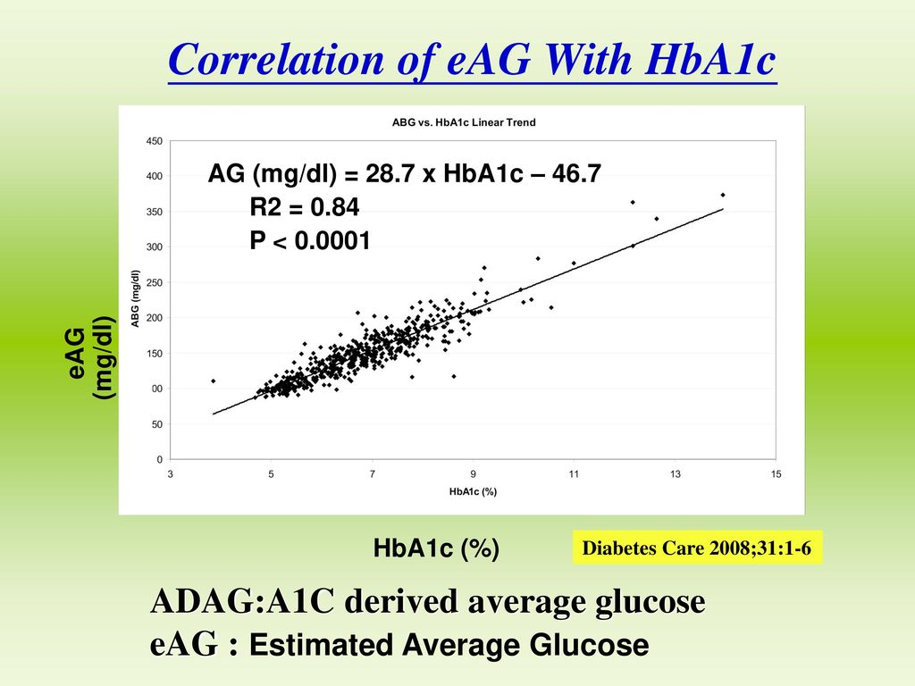Correlation of eAG With HbA1c