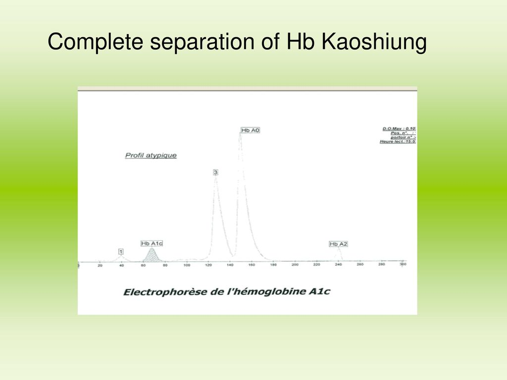 Complete separation of Hb Kaoshiung