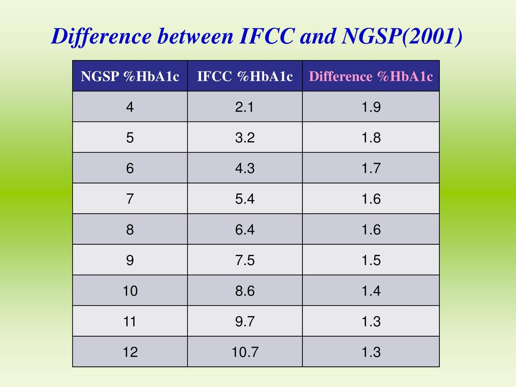 Difference between IFCC and NGSP(2001)