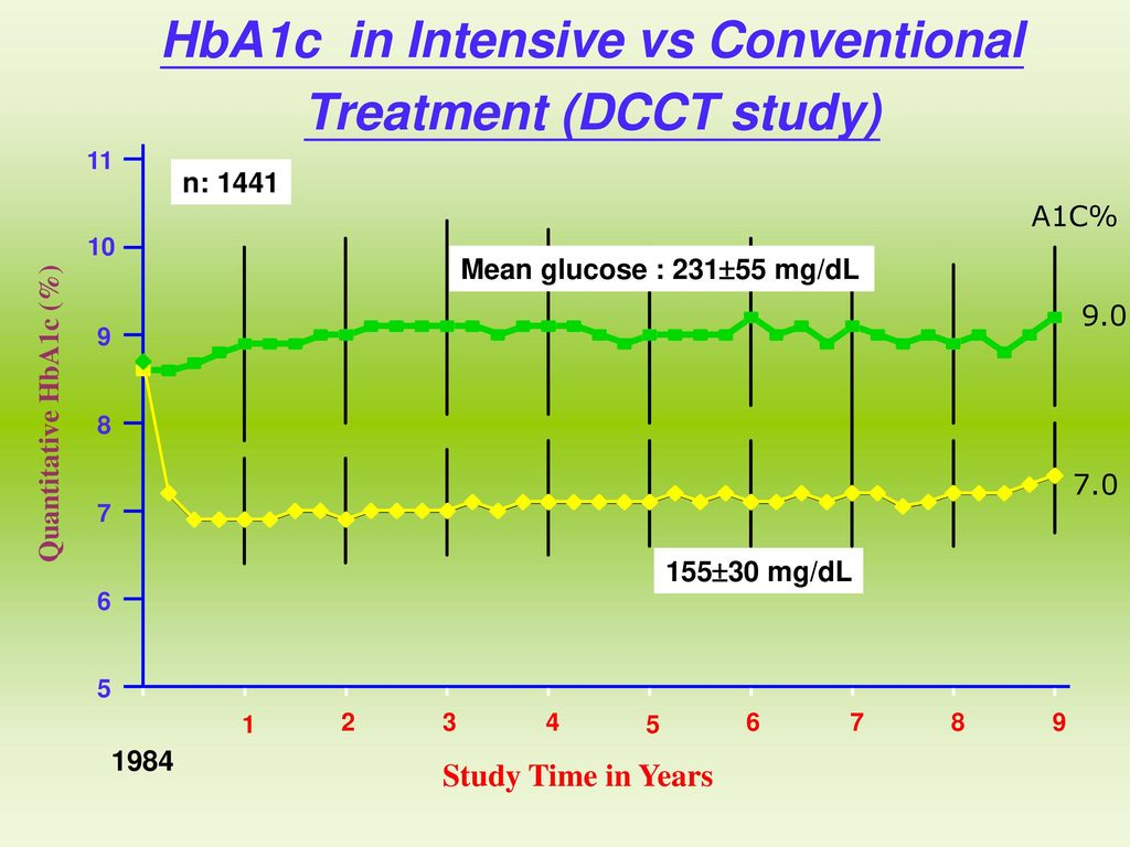 HbA1c in Intensive vs Conventional Treatment (DCCT study)