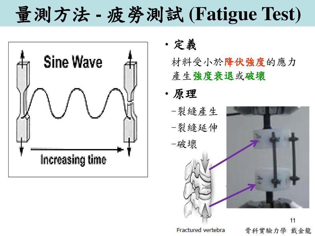 量測方法 - 疲勞測試 (Fatigue Test)