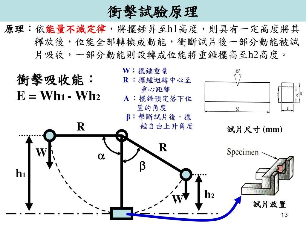 衝擊試驗原理 衝擊吸收能: E = Wh1 - Wh2 R W a b h1 h2