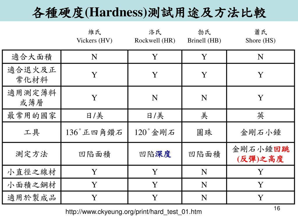 各種硬度(Hardness)測試用途及方法比較