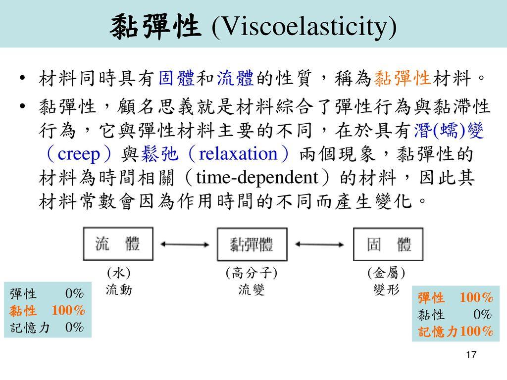 黏彈性 (Viscoelasticity)
