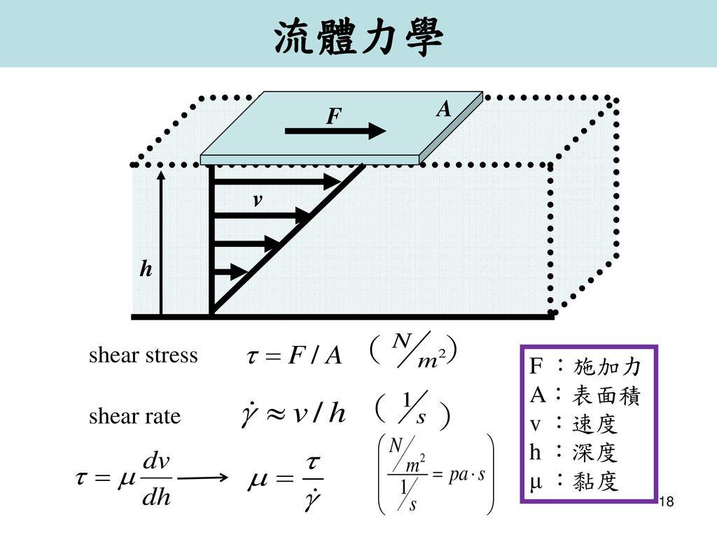 流體力學 ( ) ( ) A F v h shear stress F :施加力 shear rate A:表面積 v :速度 h :深度