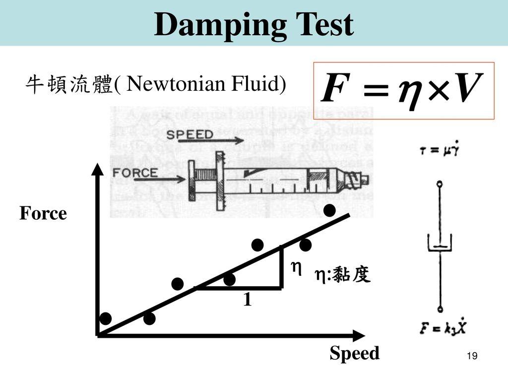 Damping Test 牛頓流體( Newtonian Fluid) 1 h h:黏度 Force Speed