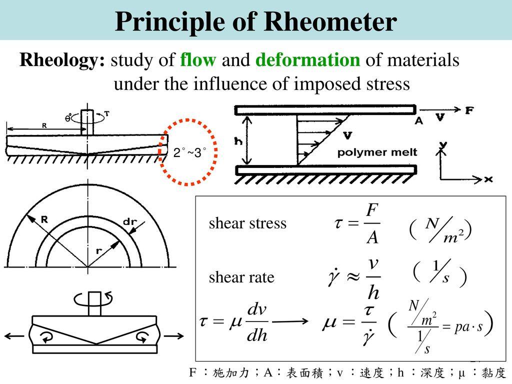 Principle of Rheometer