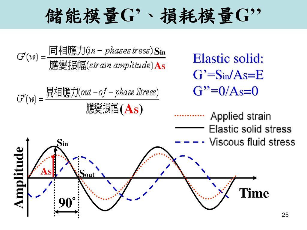 儲能模量G'、損耗模量G'' Elastic solid: G'=Sin/AS=E G''=0/As=0 (AS) Amplitude