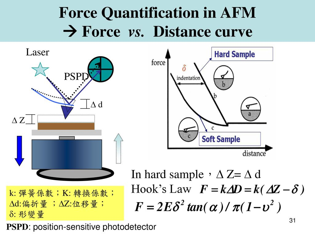 Force Quantification in AFM  Force vs. Distance curve