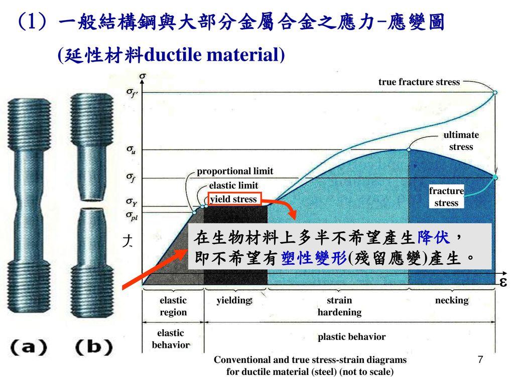 (1) 一般結構鋼與大部分金屬合金之應力-應變圖 (延性材料ductile material)