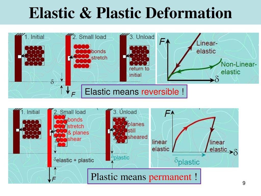 Elastic & Plastic Deformation