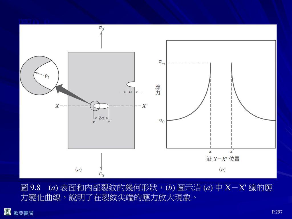 圖9.8 圖 9.8 (a) 表面和內部裂紋的幾何形狀,(b) 圖示沿 (a) 中 X-X 線的應力變化曲線,說明了在裂紋尖端的應力放大現象。 P.297