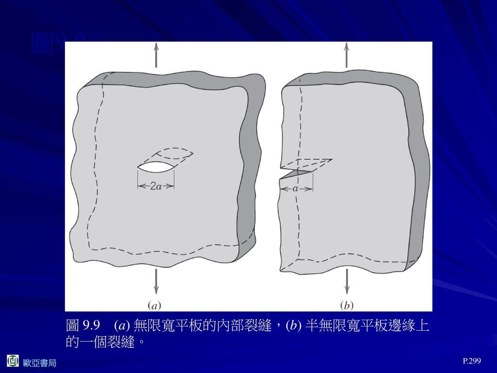 圖9.9 圖 9.9 (a) 無限寬平板的內部裂縫,(b) 半無限寬平板邊緣上的一個裂縫。 P.299