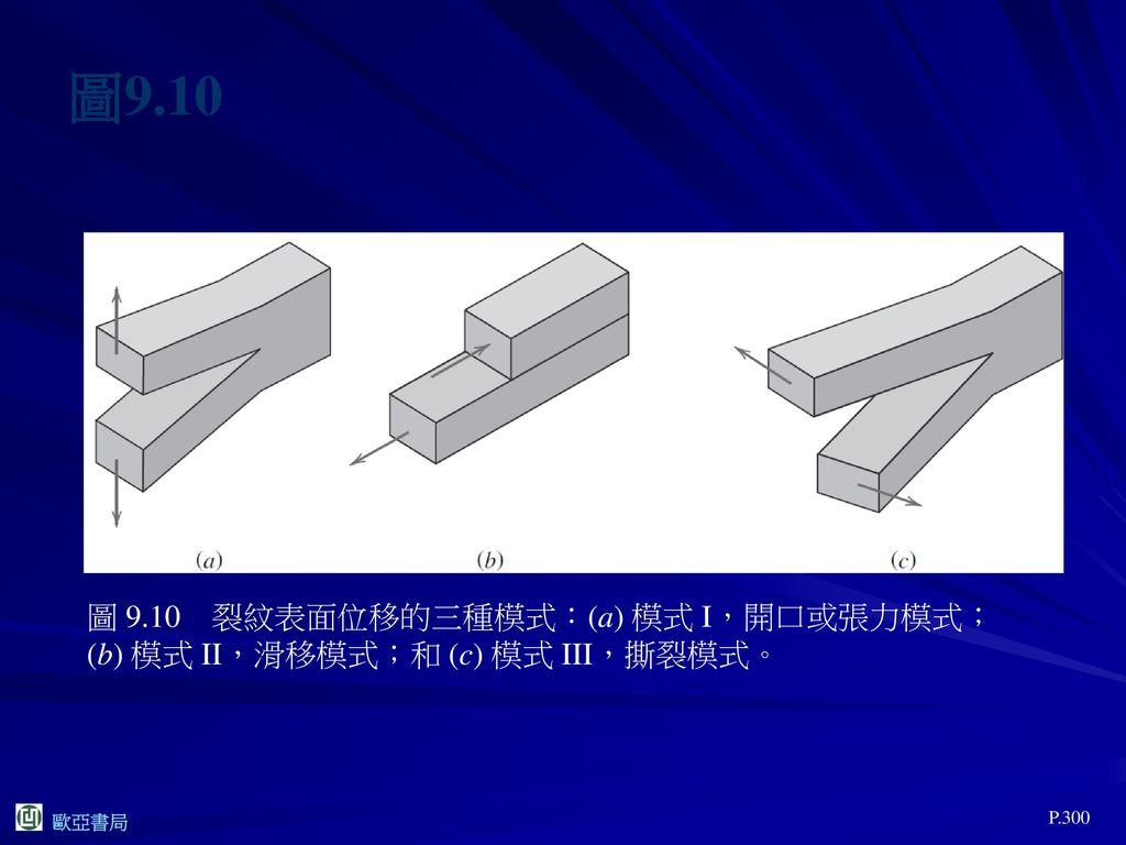 圖9.10 圖 9.10 裂紋表面位移的三種模式:(a) 模式 I,開口或張力模式;(b) 模式 II,滑移模式;和 (c) 模式 III,撕裂模式。 P.300