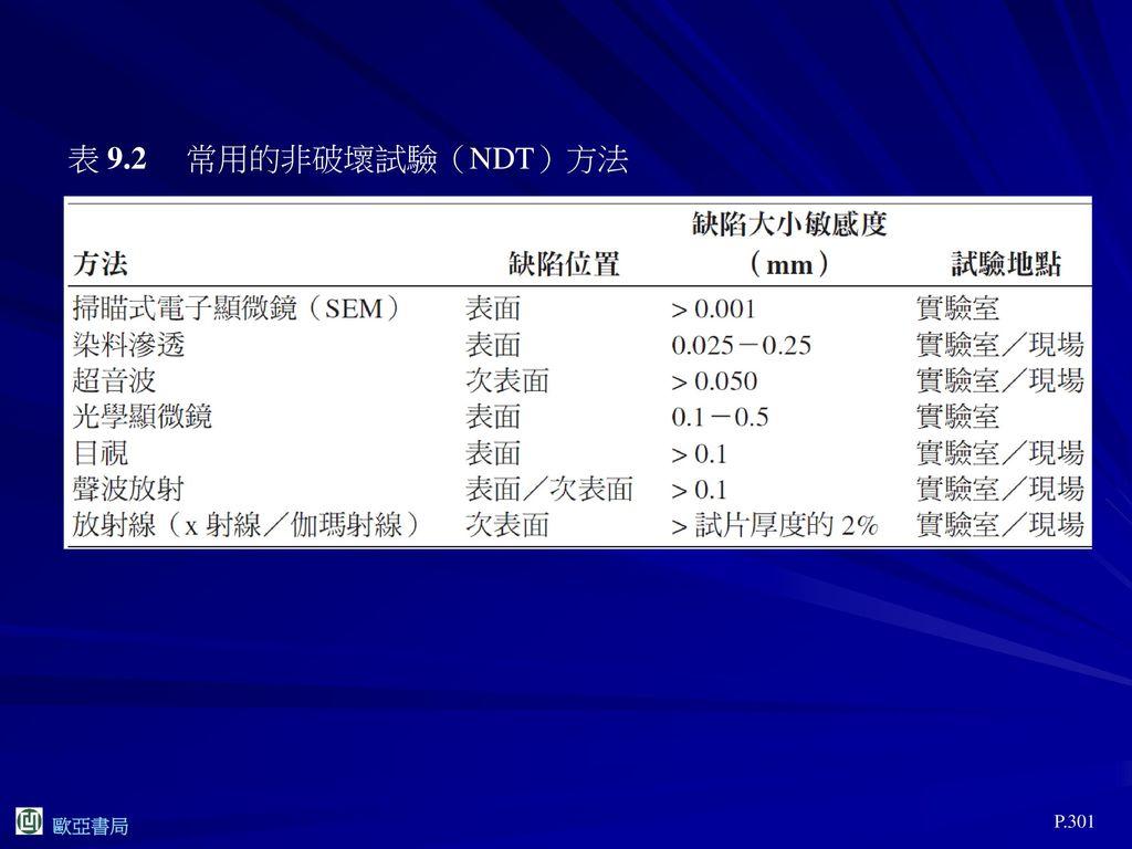 表 9.2 常用的非破壞試驗(NDT)方法 P.301