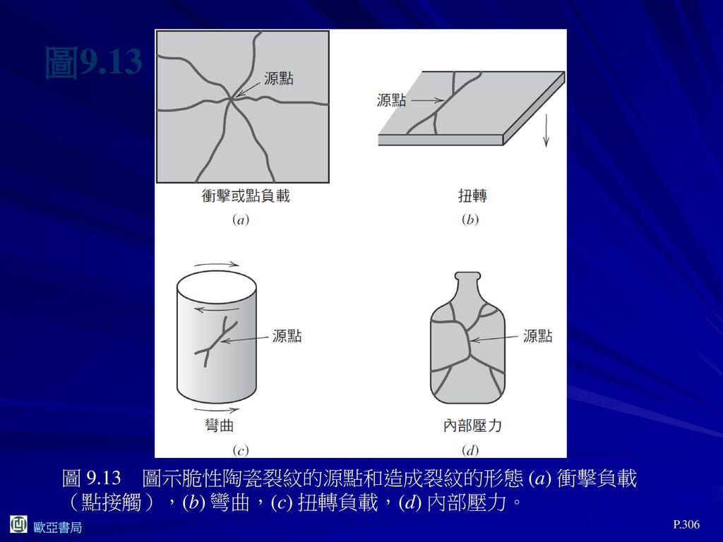 圖9.13 圖 9.13 圖示脆性陶瓷裂紋的源點和造成裂紋的形態 (a) 衝擊負載(點接觸),(b) 彎曲,(c) 扭轉負載,(d) 內部壓力。 P.306
