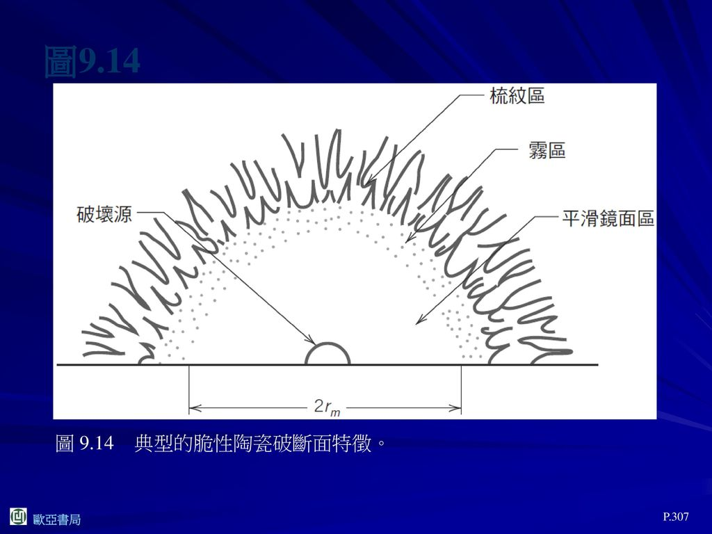 圖9.14 圖 9.14 典型的脆性陶瓷破斷面特徵。 P.307