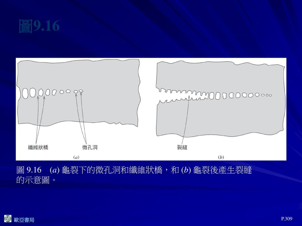 圖9.16 圖 9.16 (a) 龜裂下的微孔洞和纖維狀橋,和 (b) 龜裂後產生裂縫的示意圖。 P.309