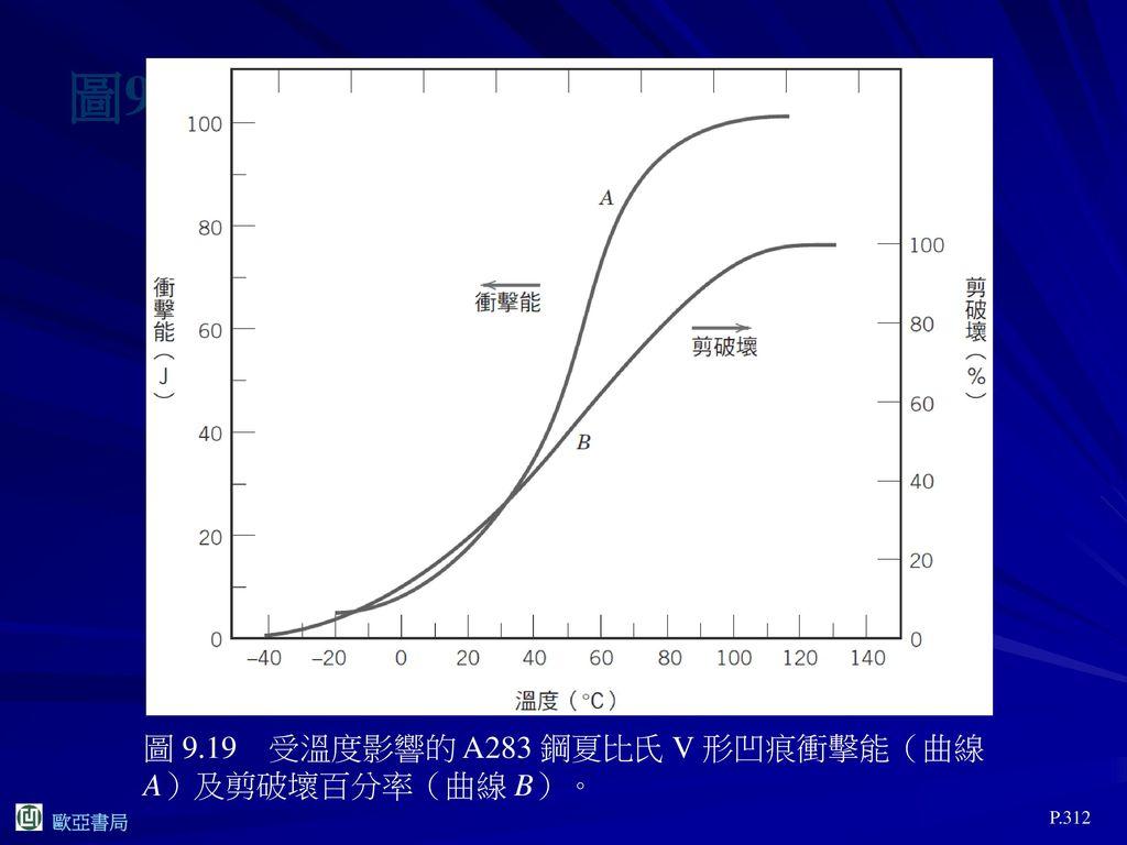 圖9.19 圖 9.19 受溫度影響的 A283 鋼夏比氏 V 形凹痕衝擊能(曲線 A)及剪破壞百分率(曲線 B)。 P.312