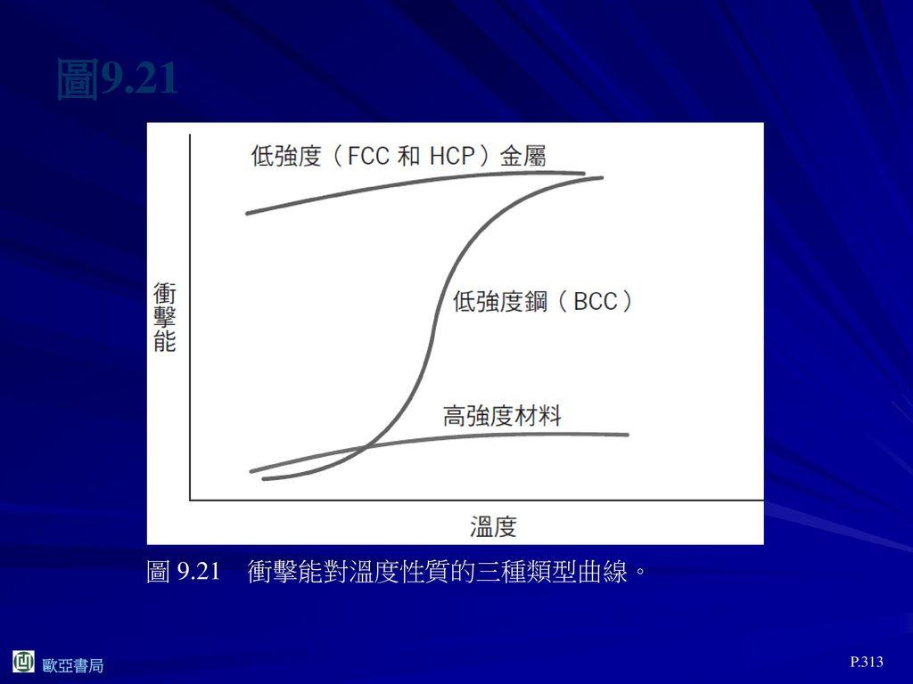圖9.21 圖 9.21 衝擊能對溫度性質的三種類型曲線。 P.313