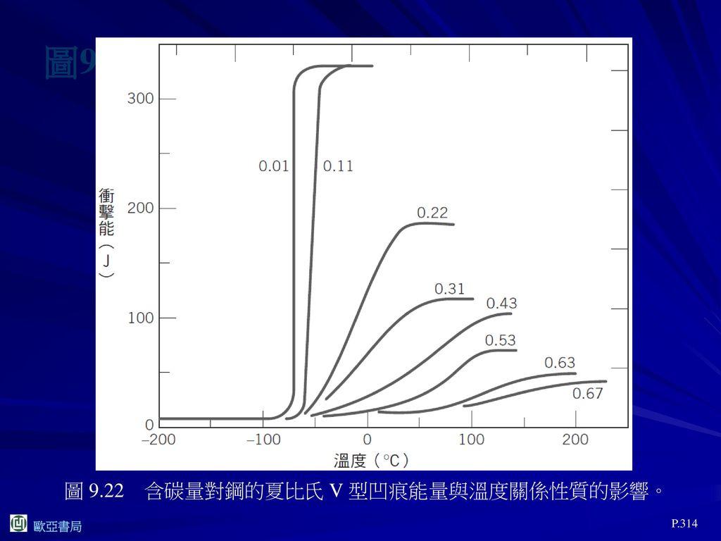 圖9.22 圖 9.22 含碳量對鋼的夏比氏 V 型凹痕能量與溫度關係性質的影響。 P.314