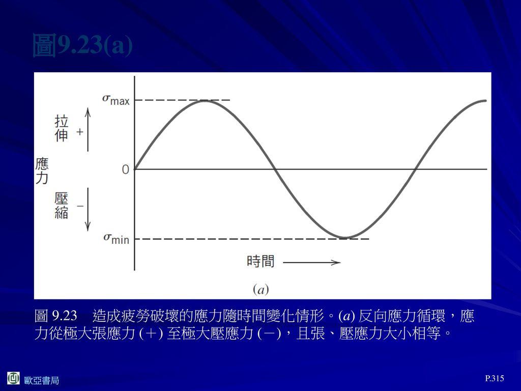 圖9.23(a) 圖 9.23 造成疲勞破壞的應力隨時間變化情形。(a) 反向應力循環,應力從極大張應力 (+) 至極大壓應力 (-),且張、壓應力大小相等。 P.315