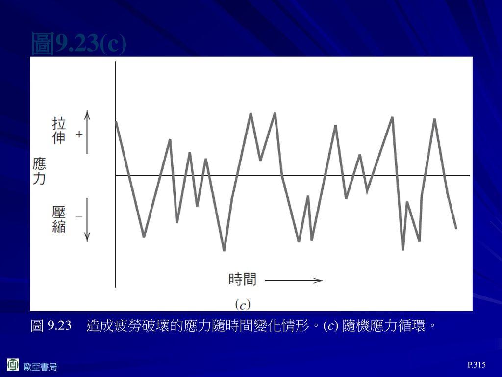 圖9.23(c) 圖 9.23 造成疲勞破壞的應力隨時間變化情形。(c) 隨機應力循環。 P.315