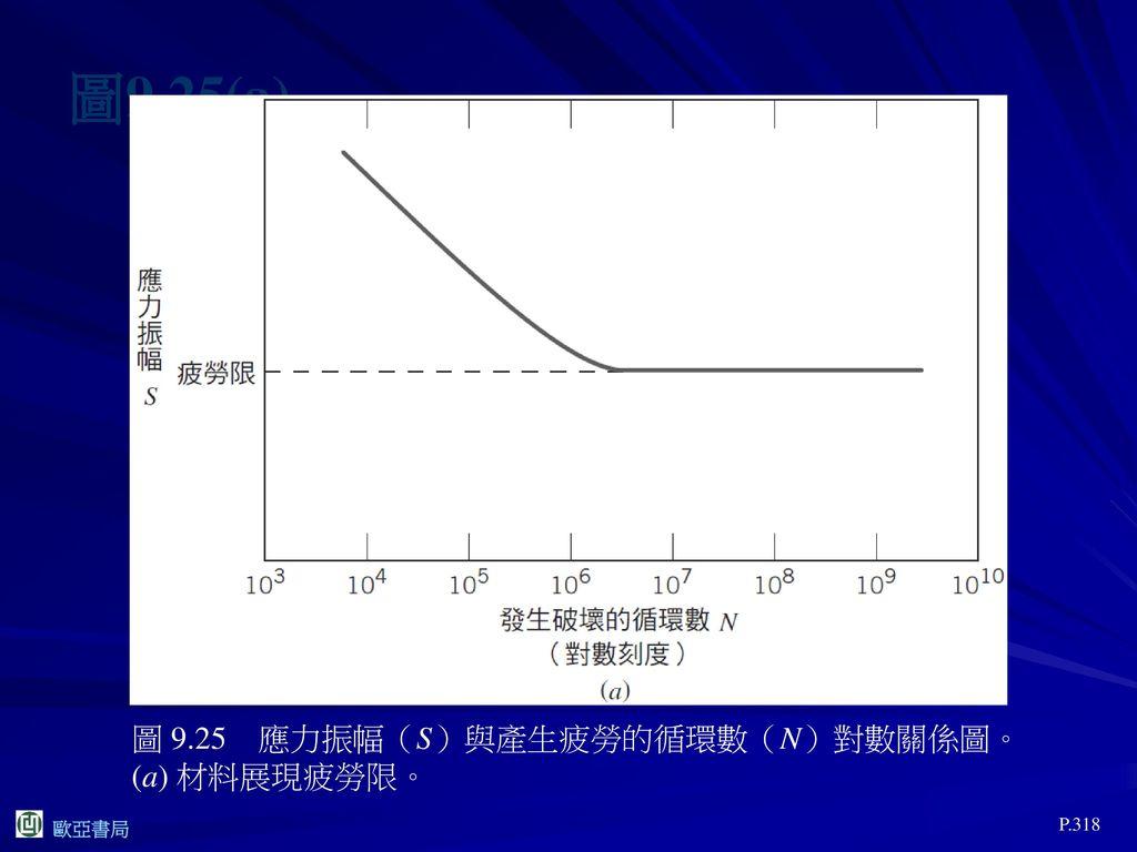 圖9.25(a) 圖 9.25 應力振幅(S)與產生疲勞的循環數(N)對數關係圖。(a) 材料展現疲勞限。 P.318