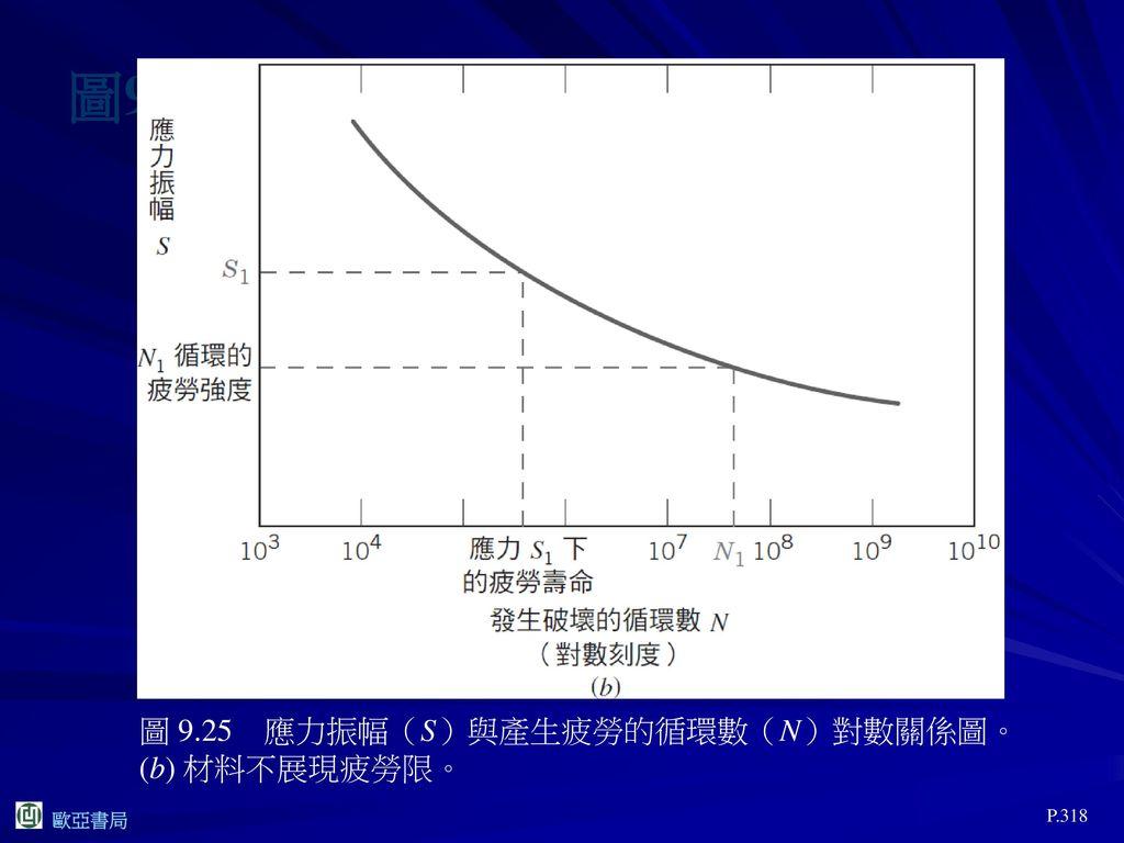 圖9.25(b) 圖 9.25 應力振幅(S)與產生疲勞的循環數(N)對數關係圖。(b) 材料不展現疲勞限。 P.318