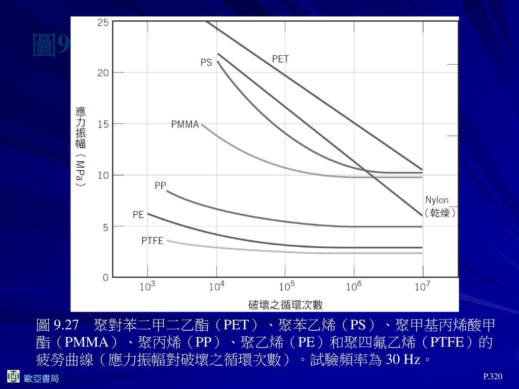 圖9.27 圖 9.27 聚對苯二甲二乙酯(PET)、聚苯乙烯(PS)、聚甲基丙烯酸甲酯(PMMA)、聚丙烯(PP)、聚乙烯(PE)和聚四氟乙烯(PTFE)的疲勞曲線(應力振幅對破壞之循環次數)。試驗頻率為 30 Hz。