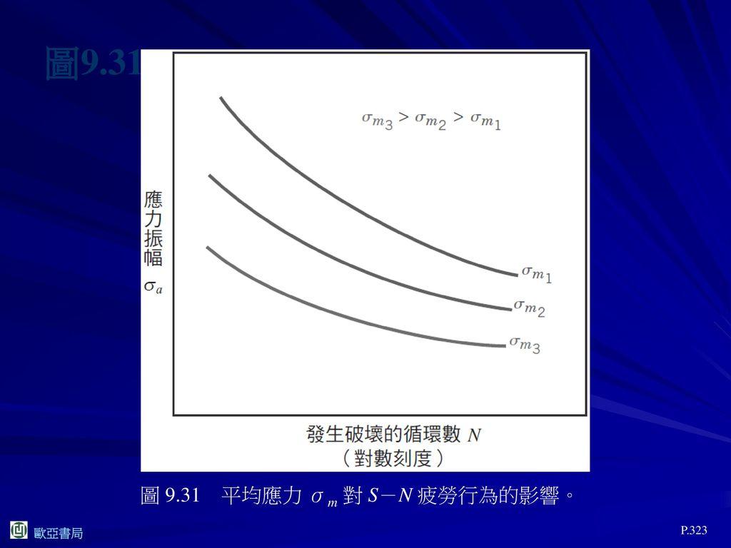 圖9.31 圖 9.31 平均應力 σm 對 S-N 疲勞行為的影響。 P.323