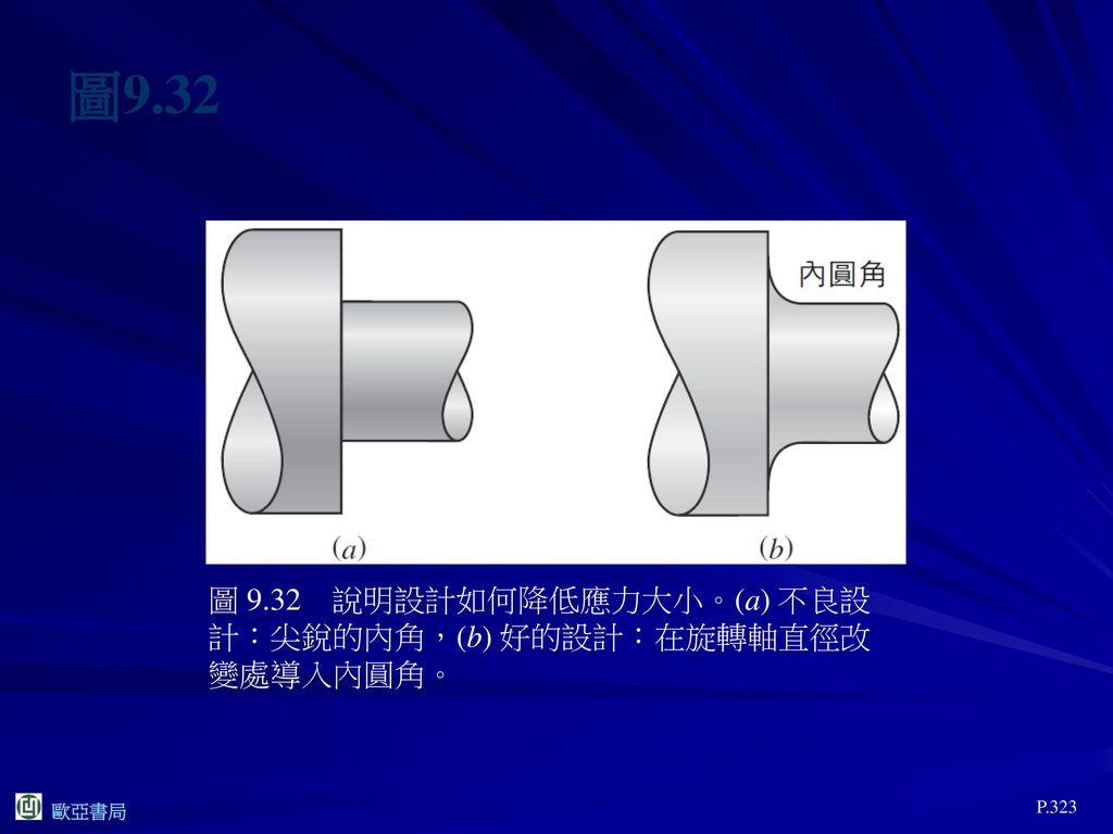 圖9.32 圖 9.32 說明設計如何降低應力大小。(a) 不良設計:尖銳的內角,(b) 好的設計:在旋轉軸直徑改變處導入內圓角。