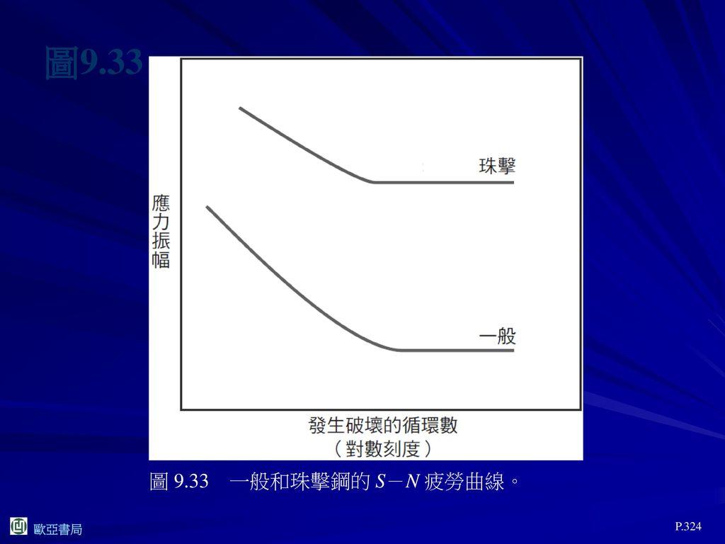 圖9.33 圖 9.33 一般和珠擊鋼的 S-N 疲勞曲線。 P.324