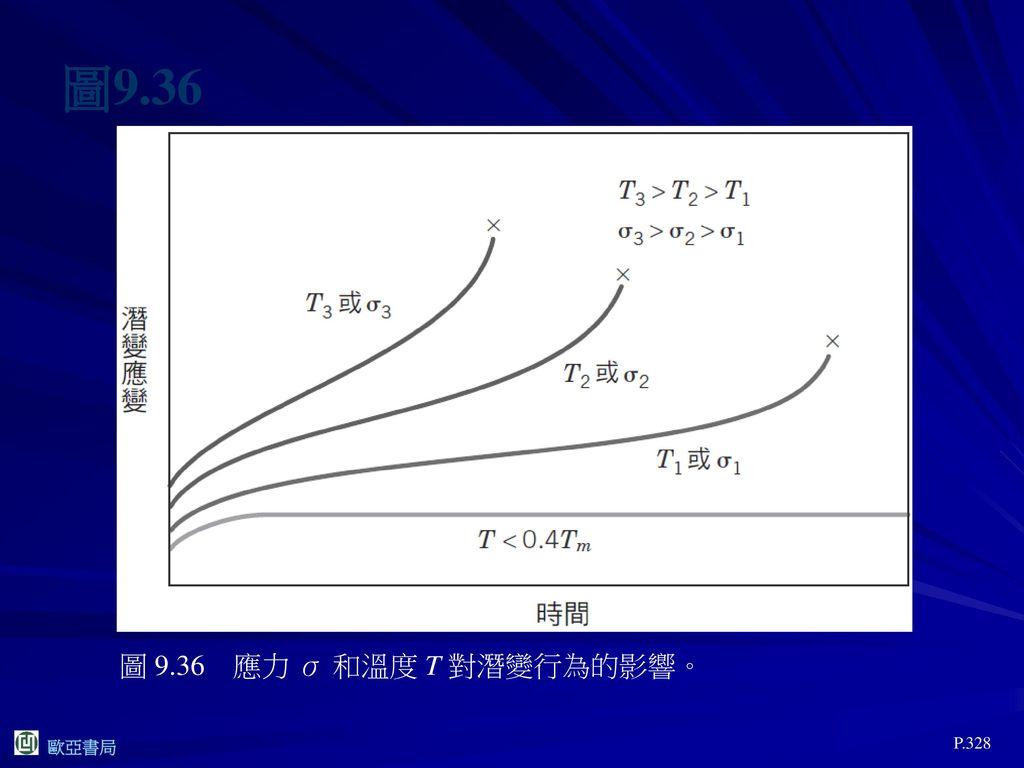 圖9.36 圖 9.36 應力 σ 和溫度 T 對潛變行為的影響。 P.328