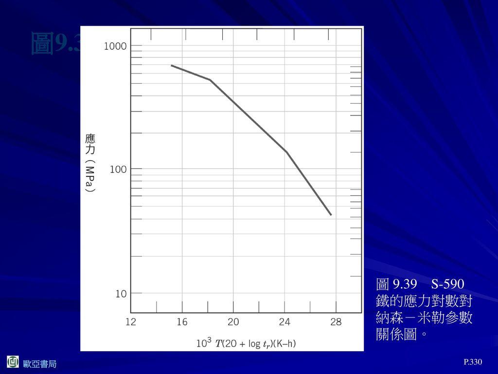 圖9.39 圖 9.39 S-590 鐵的應力對數對納森-米勒參數關係圖。 P.330